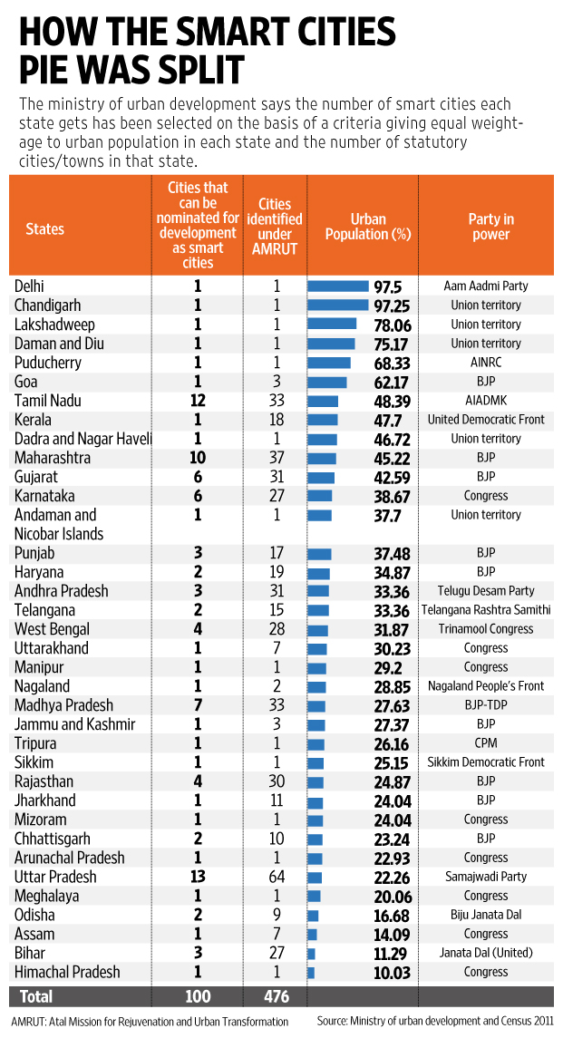 India 100 Smart Cities List