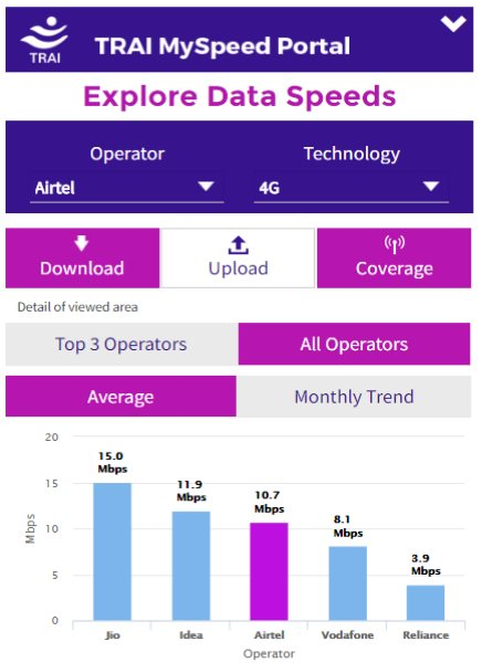 trai report on 4G Speed